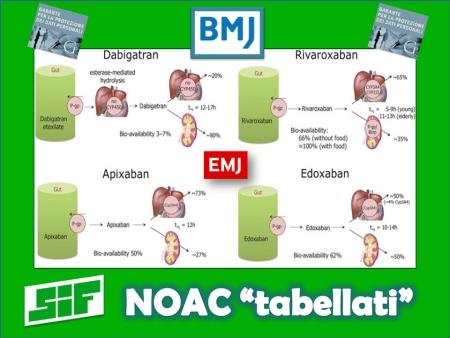 """NOAC """"tabellati"""""""