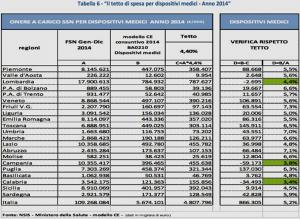 tettospesa-dispositivi-medici-2014-per-newmicro