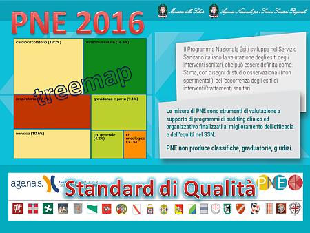 Treemap ovvero la nuova analisi di qualità degli ospedali