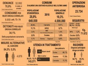 droghe-made-in-italia-i-numeri