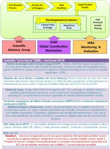malattie-prioritarie-omspertesto