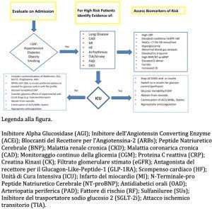 diabete-covid-flow-chart-risk-assessment